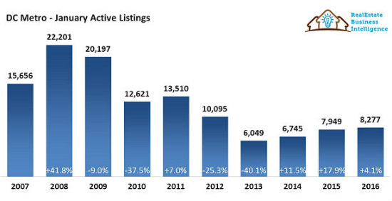 january_active_listings